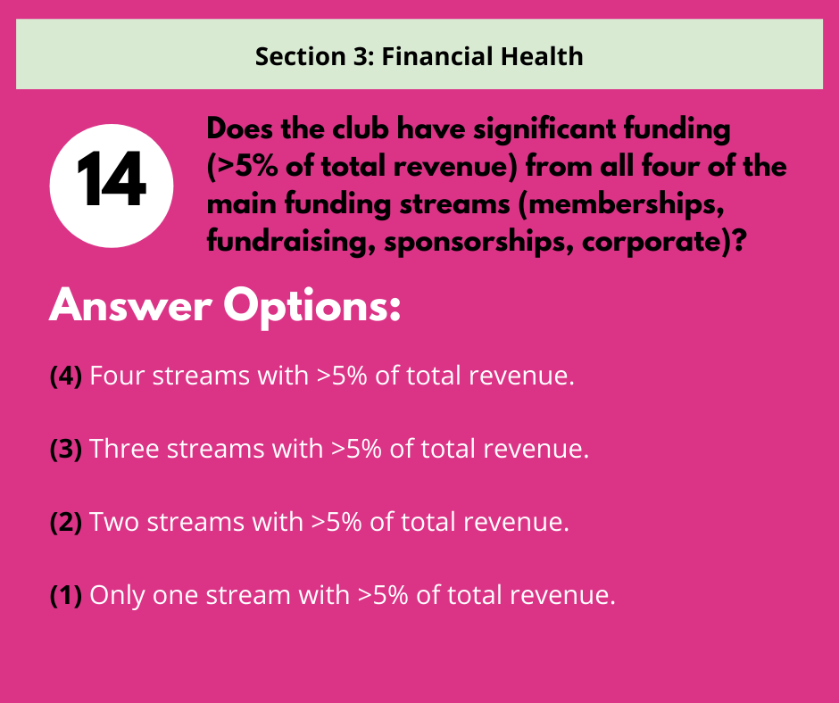 S3 Q2 Diversification of Funding Sources
